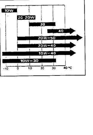 Рис. 3. Рекомендуемая вязкость моторного масла.